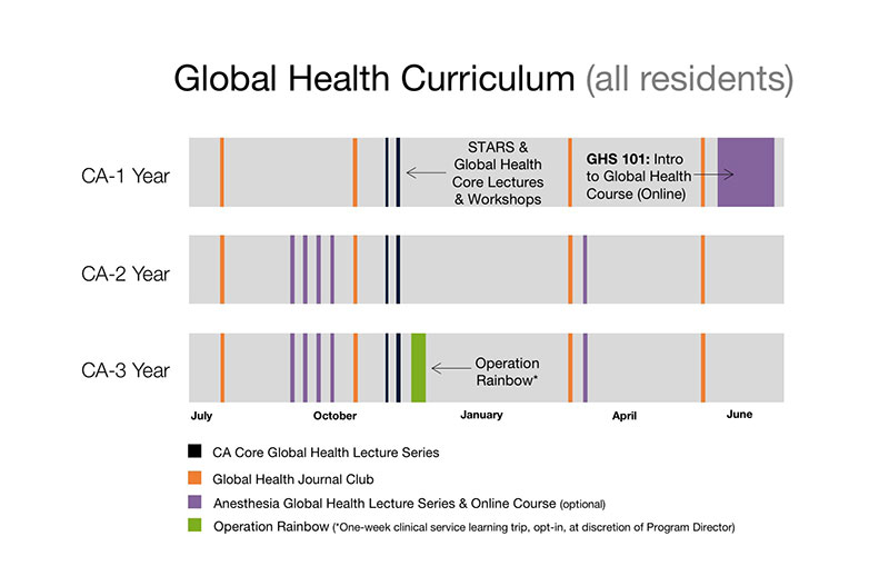 Division of Global Health Equity | UCSF Dept of Anesthesia